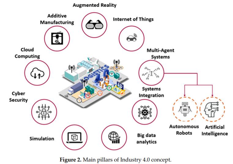 main Pillars of Industry 4.0 concept