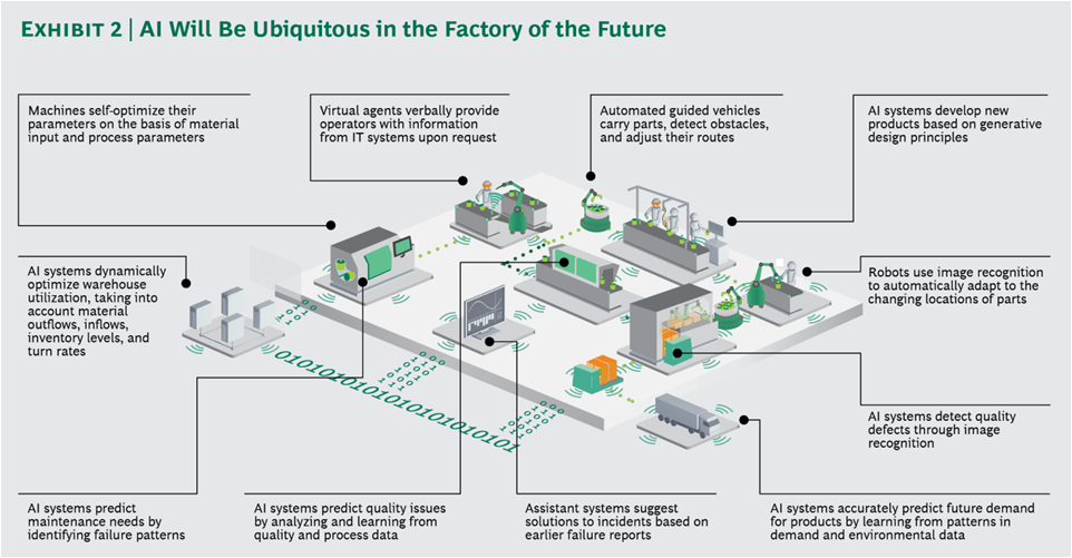 AI will be Ubiquitous in the Factory of the Future