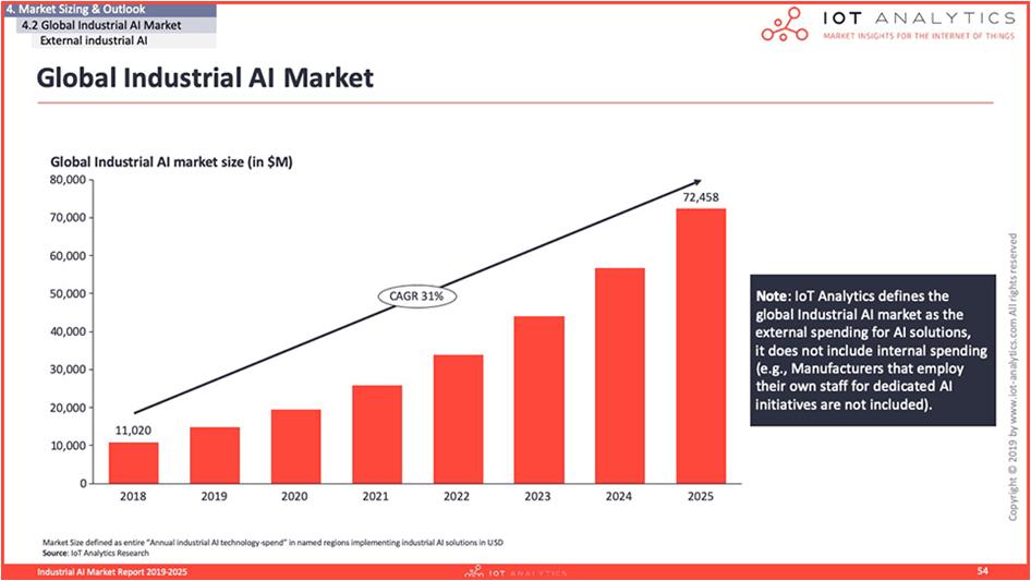 Global Industrial AI Market