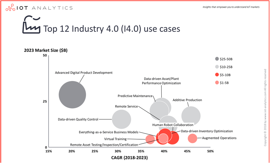Top Industry 4.0 use cases