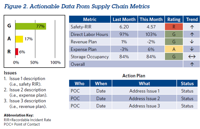 Actionable Data from Supply Chain metrics
