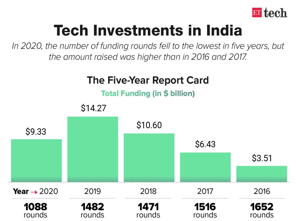 Indian startup funding Data 2020