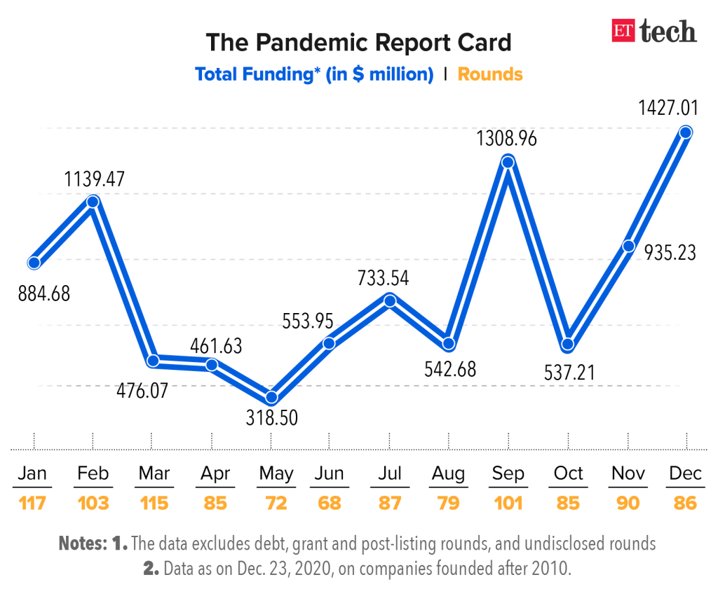 Indian startup funding Data during pandemic year 2020