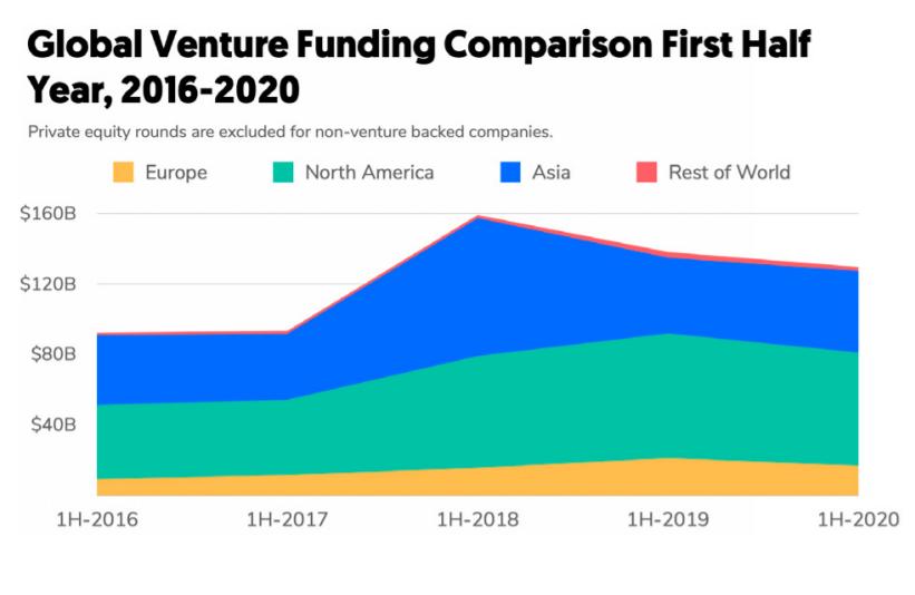 Global venture funding data 2016-20