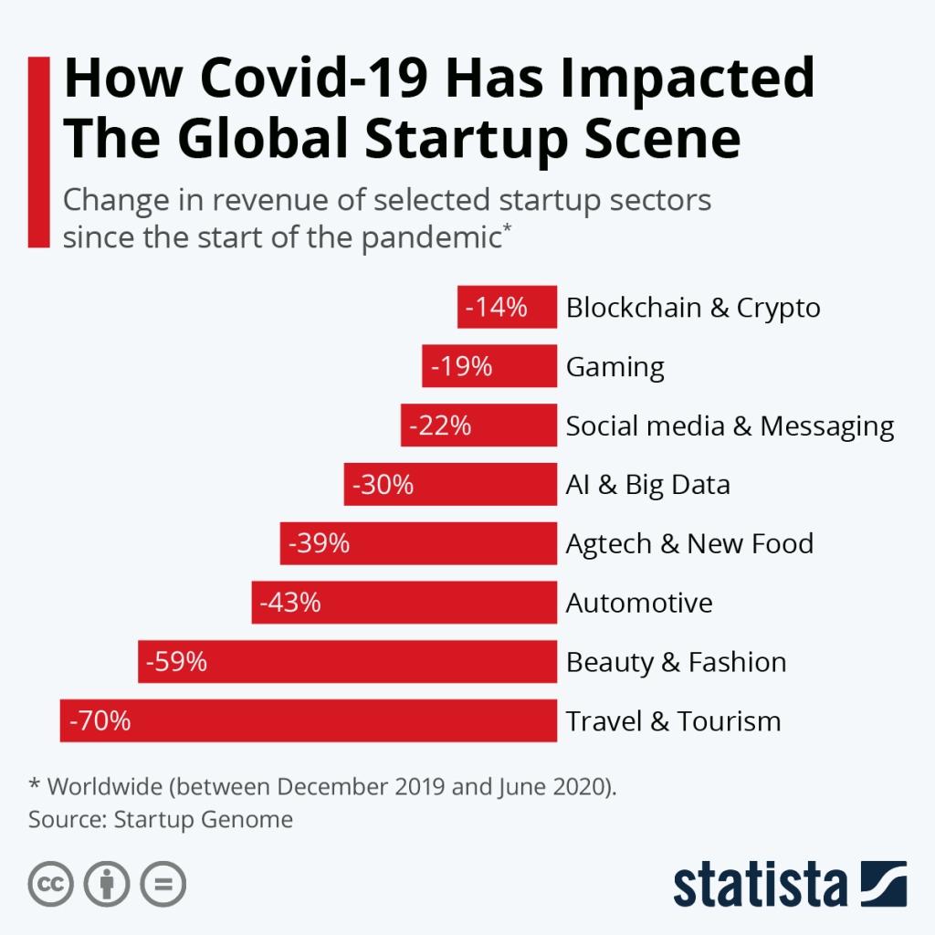 Covid-19 impacted Global start