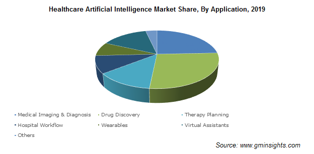 Healthcare Artificial Intelligence Market Size by Application