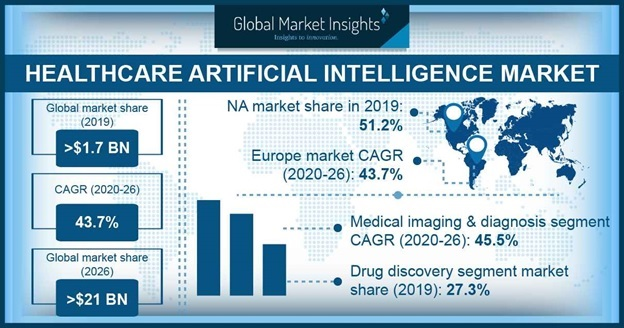 Healthcare Artificial Intelligence Market Size