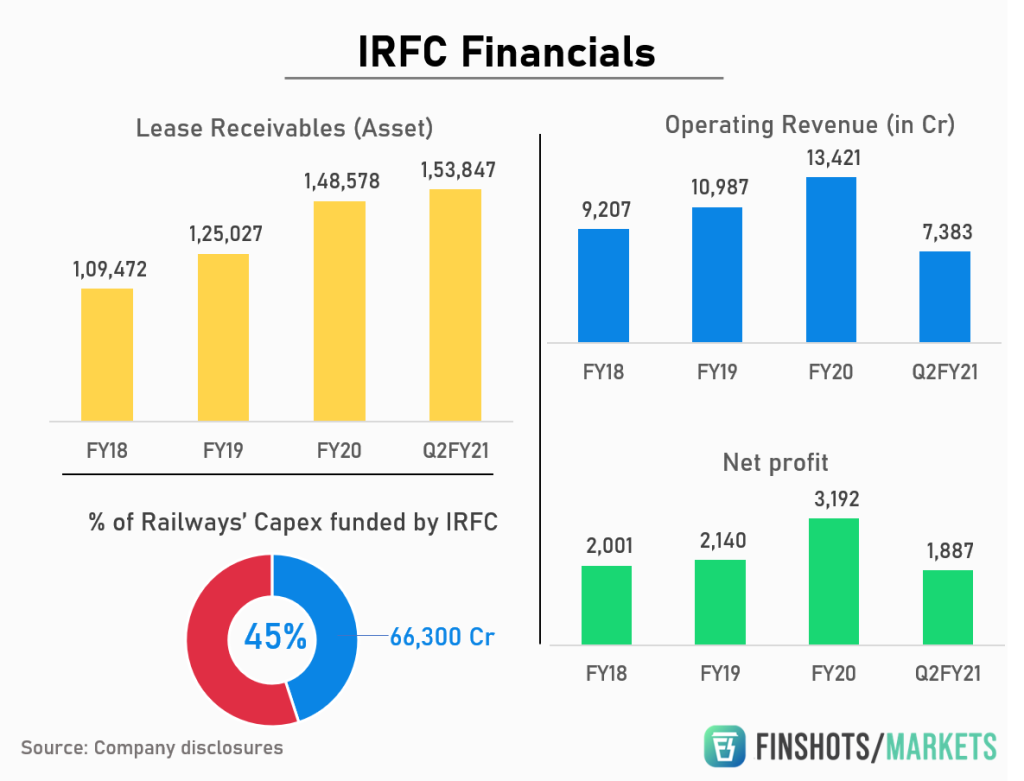 Indian Railway Finance Corporation (IRFC) Financial