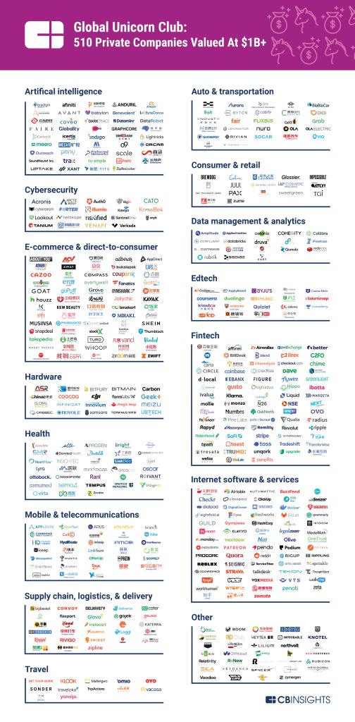 Global Unicorn Startups market map