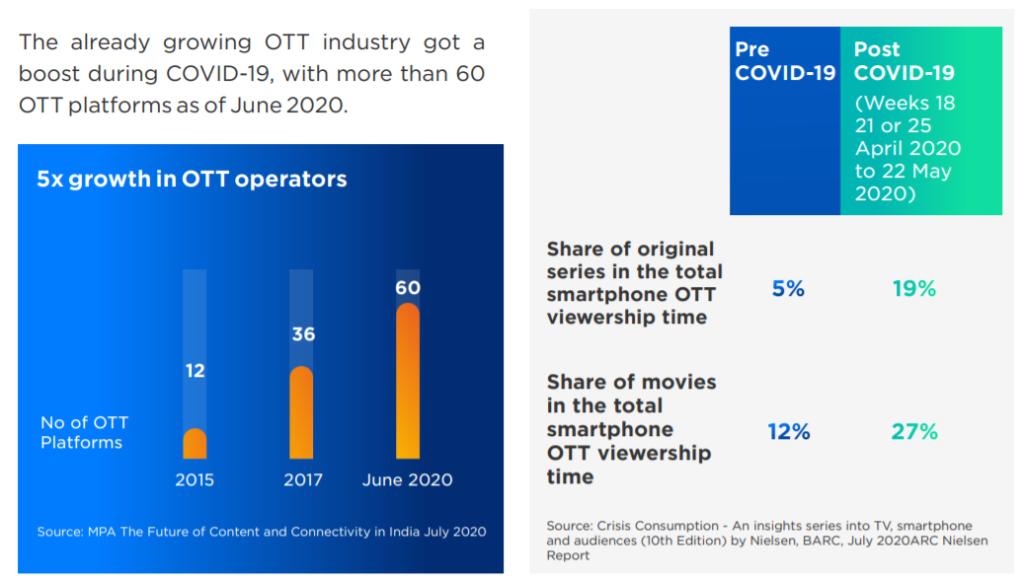 Smartphone OTT viewership post COVID-19
