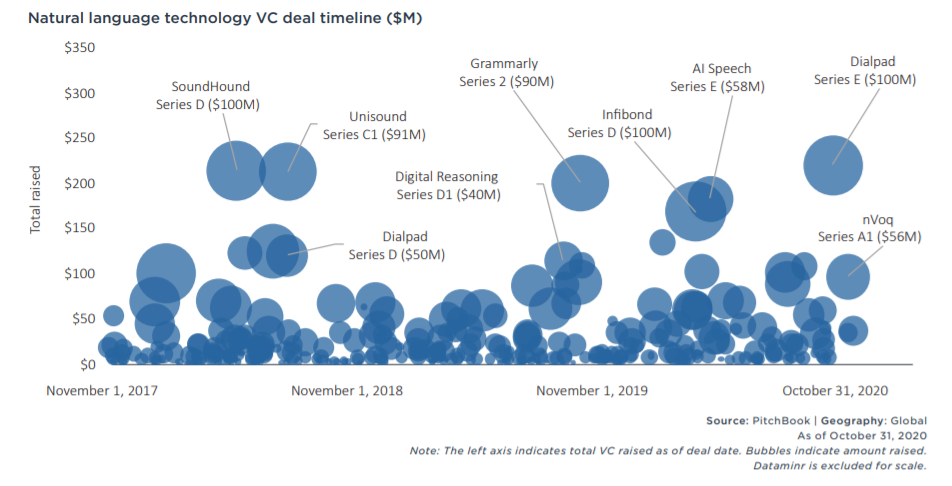 Natural language technology VC deal timeline ($M)