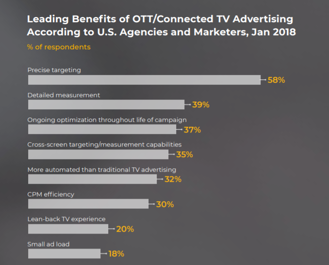 leading benefit of OTT Advertising