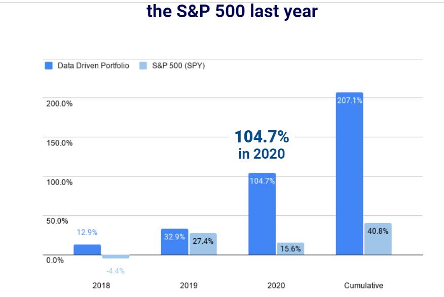 Data driven portfolio