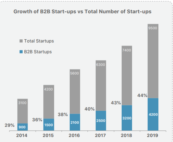 Growth of B2B Startups vs Total Number of Startups