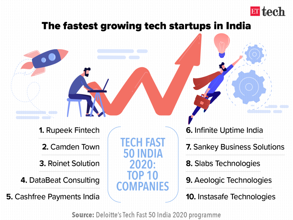 Indian fastest growing startups